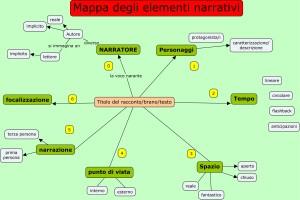 mappa-elementi-narrativi-bis